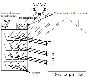reflecteur solaire chauffage cologique et conomique. Black Bedroom Furniture Sets. Home Design Ideas
